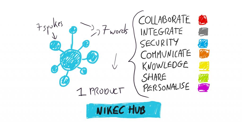 NiKec HUB visual-header